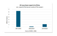 Shipping Number Of The Week: 82% Drop In US Soya Bean Exports To China.